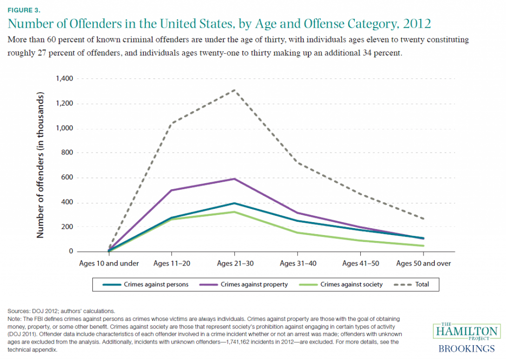 Number of Offenders in the United States, by Age and Offense, 2012